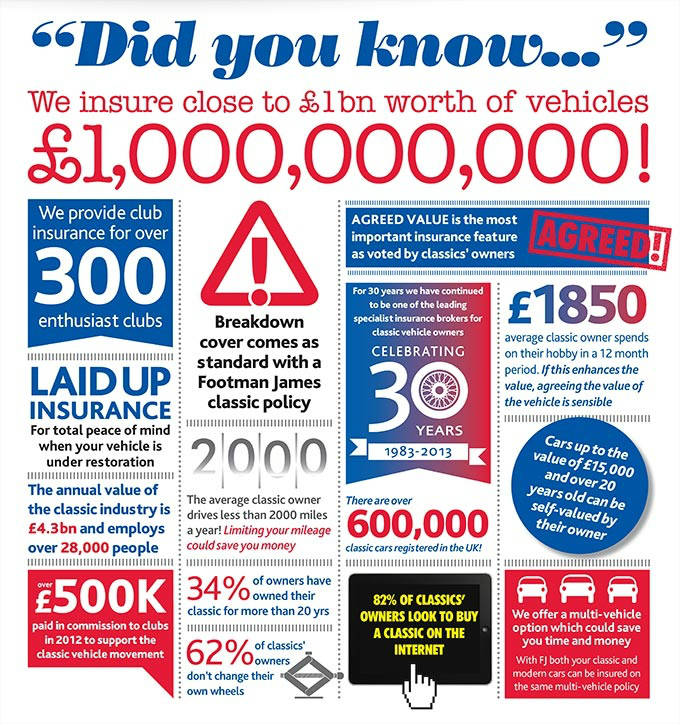 Footman James Classic Car Insurance Infographic